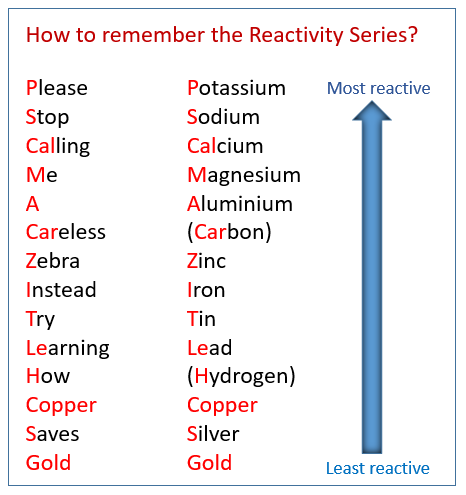 Reactivity Series Mnemonic: Please stop calling me a careless zebra, instead try learning how copper saves gold