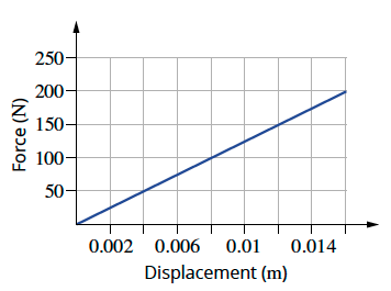 Force displacement graph of a spring
